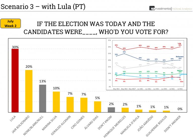 Brasil entre la ultraderecha de Bolsonaro y Lula, que si se pudiera presentar, ganaría las elecciones.