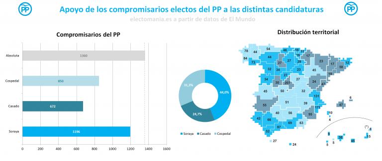 El Mundo: Soraya controlaría el 44% de los compromisarios del PP.