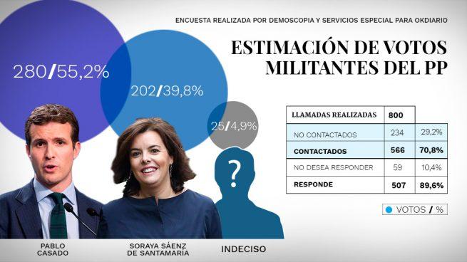 Casado ganaría 55 a 40 si votasen todos los militantes, según Demoscopia y Servicios