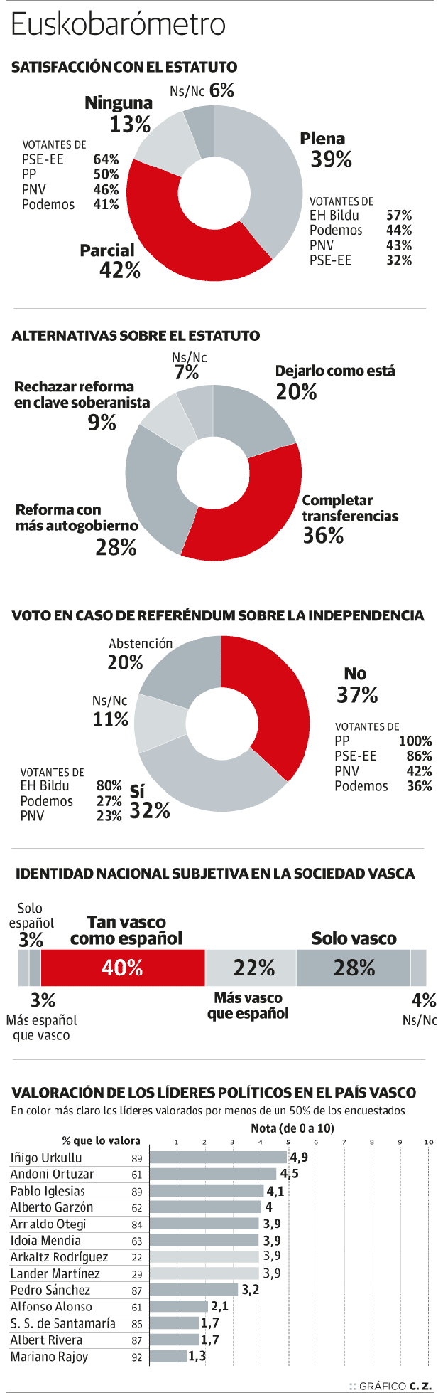 Euskobarómetro: el 'no' a la independencia ganaría al 'sí' por 5 puntos en un referéndum.
