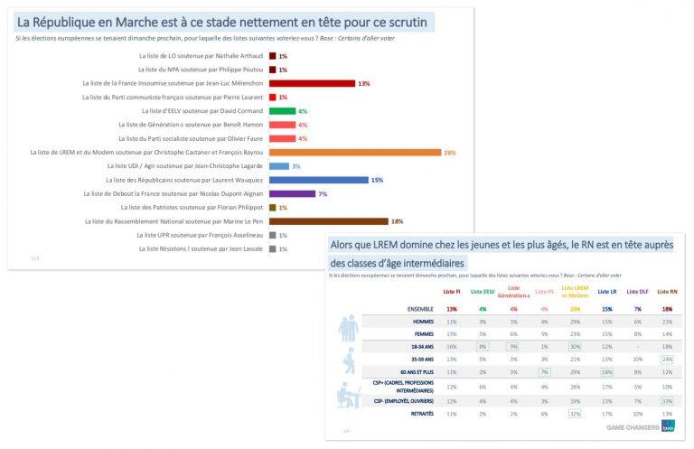 Francia (Europeas): el Partido Socialista desaparecería del europarlamento. Sólo el 1% de los jóvenes les votaría.