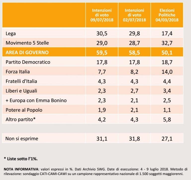 Italia: Salvini (Liga Norte) sigue subiendo tras su rechazo a la ayuda humanitaria y supera el 30%.