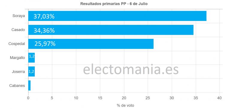 Primarias PP (#Sorayasso): Santamaría y Casado pasan a segunda vuelta.