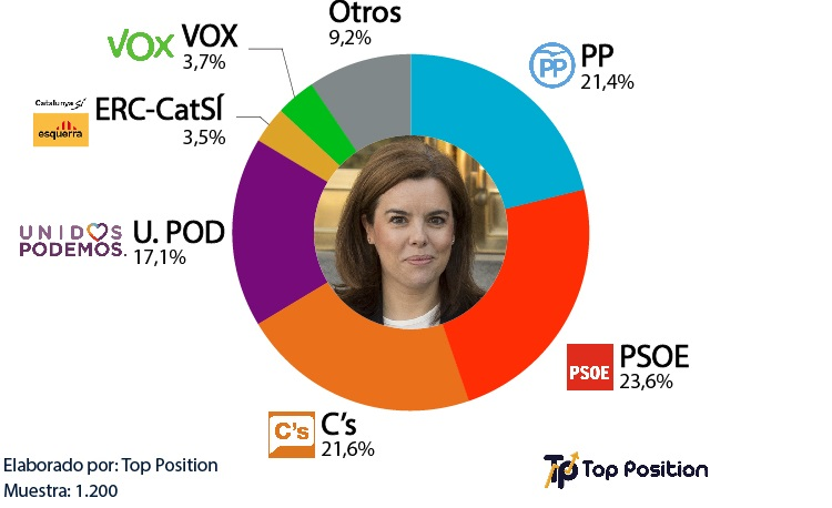 Primarias en el PP Soraya
