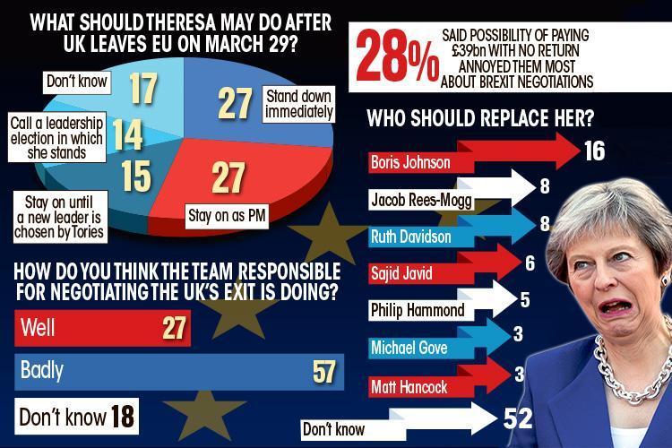 UK: el Brexit penaliza y hunde a Theresa May. Corbyn sería PM.