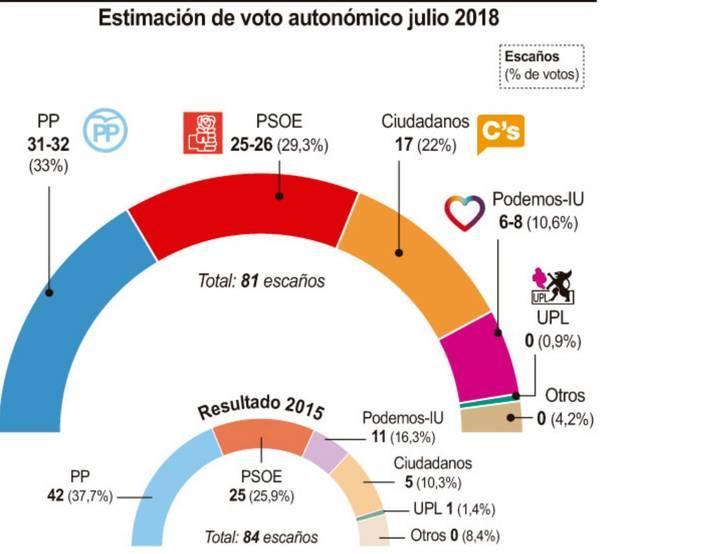 Sigma Dos para Castilla y León: Gran retroceso del PP. Ciudadanos tiene la llave