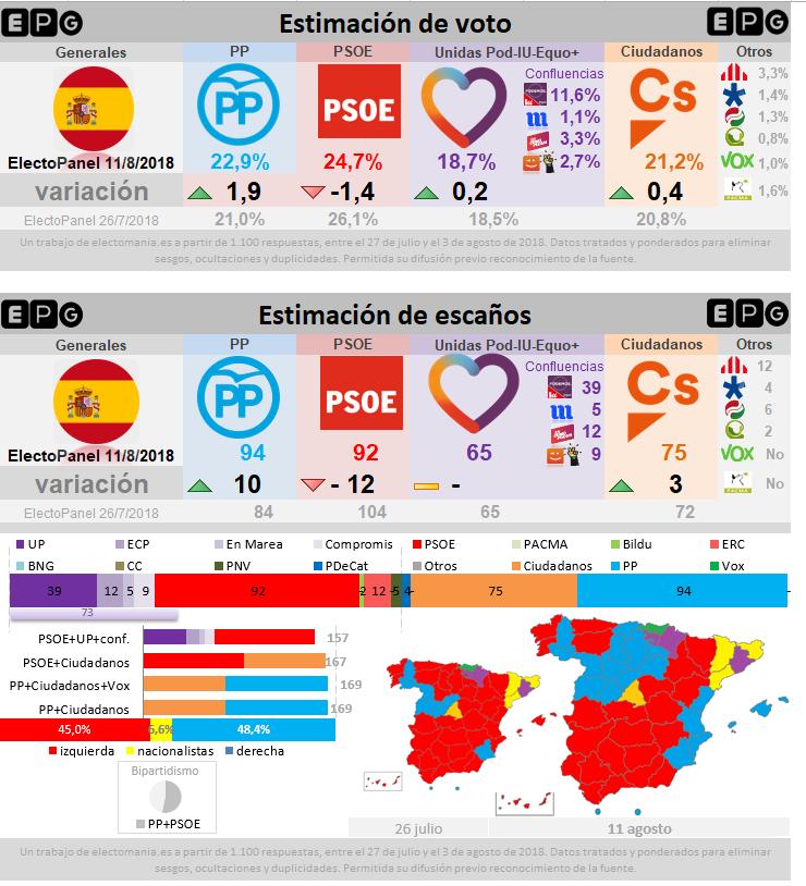 ElectoPanel Agosto (V): la inmigración pasa factura al PSOE