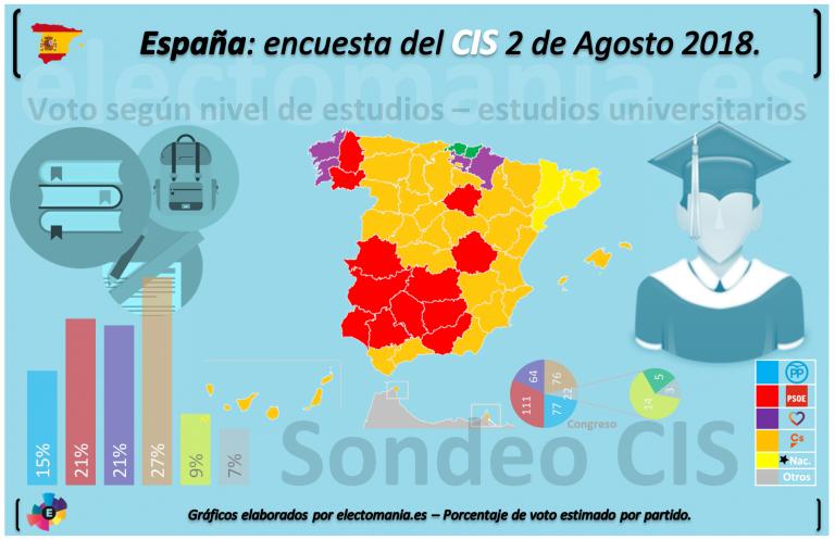 Tres Españas del CIS según nivel de estudios.