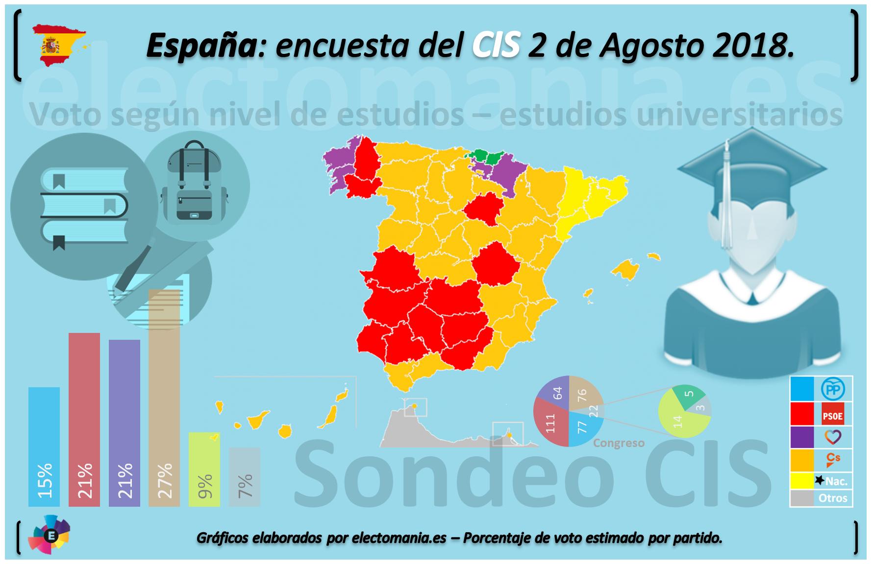 Encuestas nacionales - Página 5 CIS_EST_UNIV