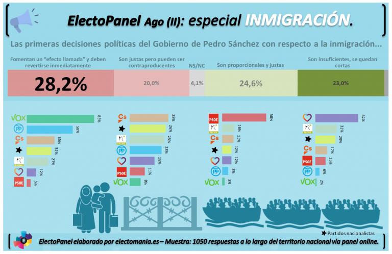 ElectoPanel Agosto (II): los españoles divididos ante la inmigración. Un tercio cree que Sánchez ha creado un «efecto llamada».