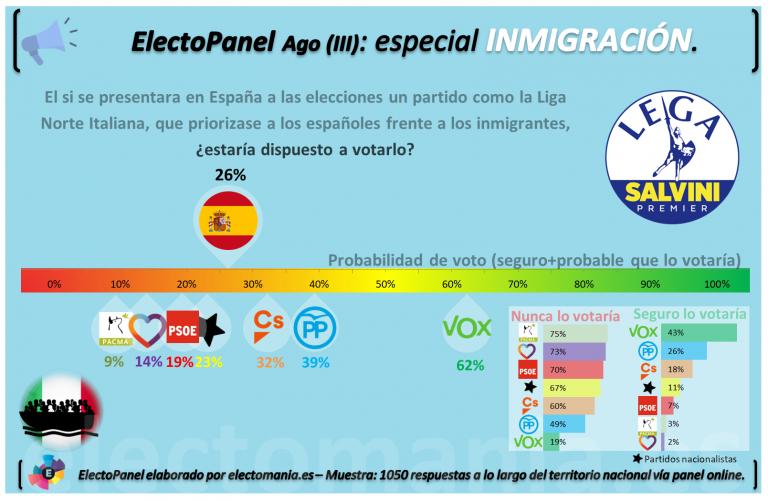 ElectoPanel Agosto (III): un 26% de españoles dispuesto a votar a un partido anti-inmigración similar a la Liga Norte.