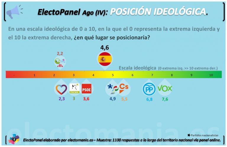 ElectoPanel Agosto (IV): España es de centroizquierda.