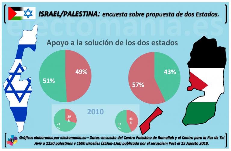 Israel/Palestina: los partidarios de la solución de los 'dos Estados' disminuyen en ambos territorios.