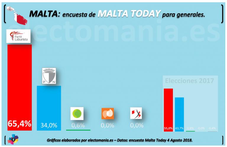 Malta: los socialdemócratas superan el 60% de intención de voto. El bipartidismo roza el 100%.