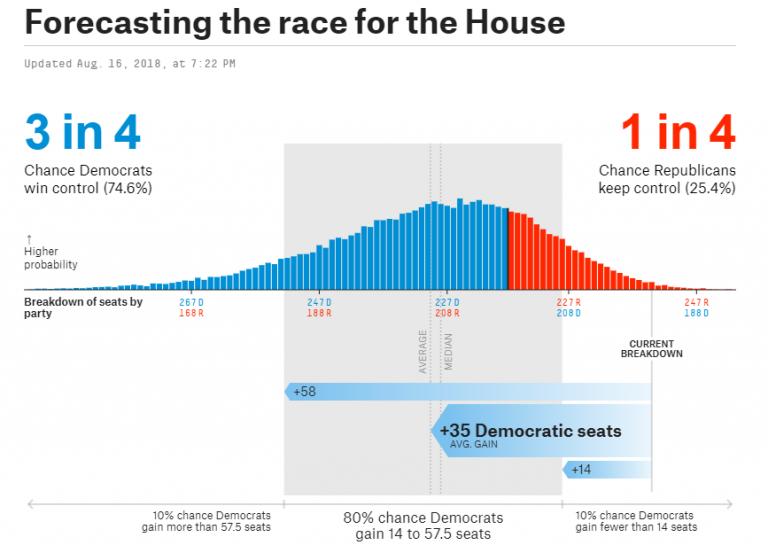 USA: según Nate Silver la Cámara de Representantes puede ser demócrata antes de fin de año