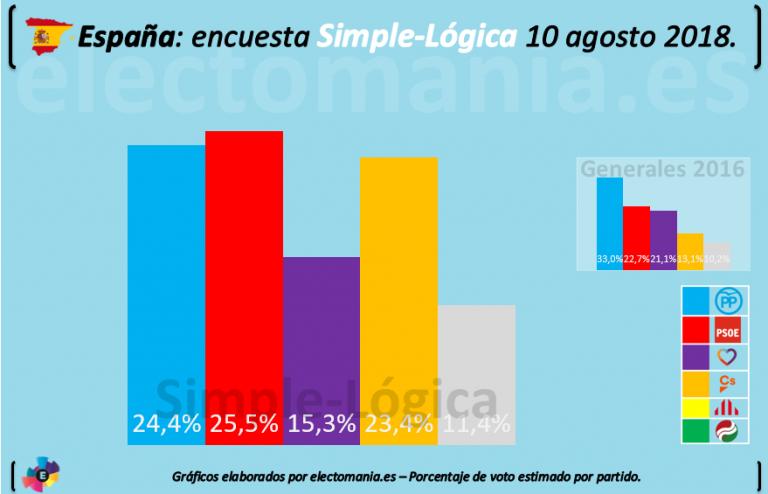 Encuestas nacionales - Página 5 Simple-768x494