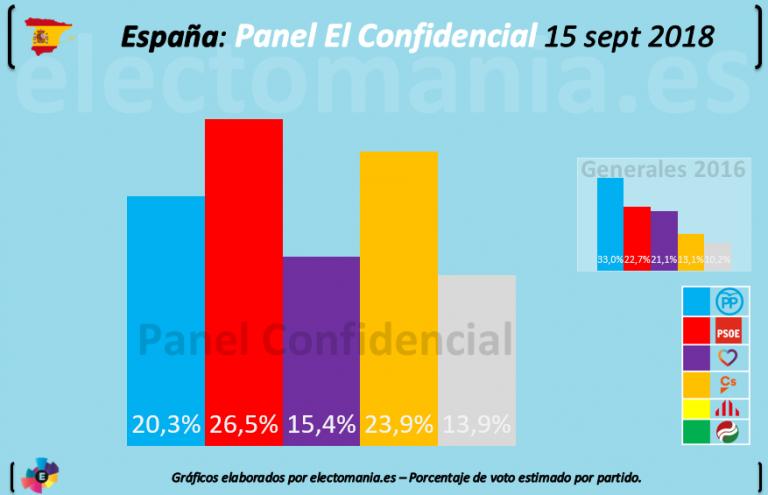 Panel IMOP ElConfidencial: El PSOE se afianza y VOX entra con cierta fuerza