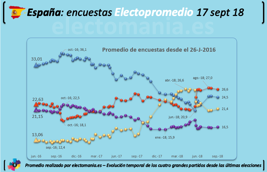 Encuestas nacionales - Página 5 20190917ELECTOPROMEDIO