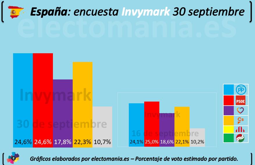 Encuestas nacionales - Página 5 20190930-Invymark