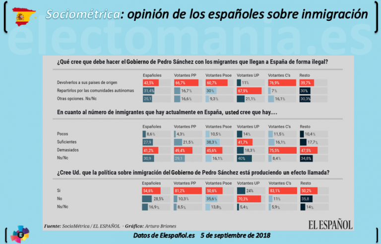Sociométrica: los votantes socialistas no están de acuerdo con Sánchez en materia de inmigración
