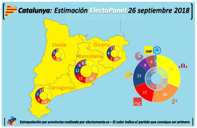 ElectoPanel Cataluña: ERC se destaca y los independentistas afianzan su mayoría.