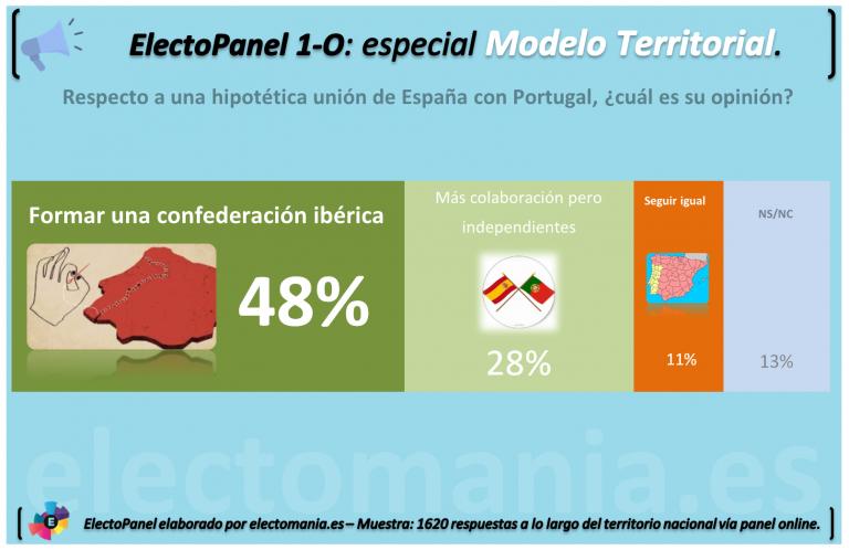 ElectoPanel: la mitad de los españoles, favorables a una unión con Portugal. La soberanía de Gibraltar divide a los ciudadanos.