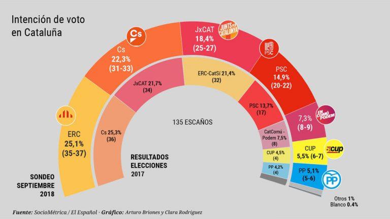 Sociométrica: ERC ganaría en Cataluña y el independentismo conservaría la absoluta.