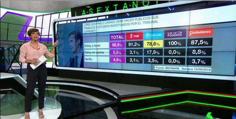 Invymark: el 90% de los españoles quiere que Pablo Casado haga públicos sus trabajos.