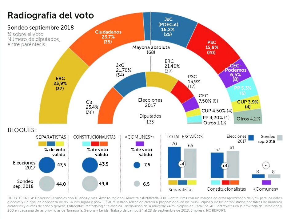 Encuestas para Cataluña - Página 2 IMG_20180930_235322