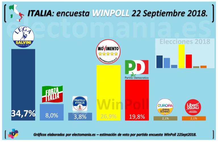 Italia: Liga Norte consigue su máximo al alcanzar el 35% de voto. La coalición de Gobierno supera el 60% de apoyo.