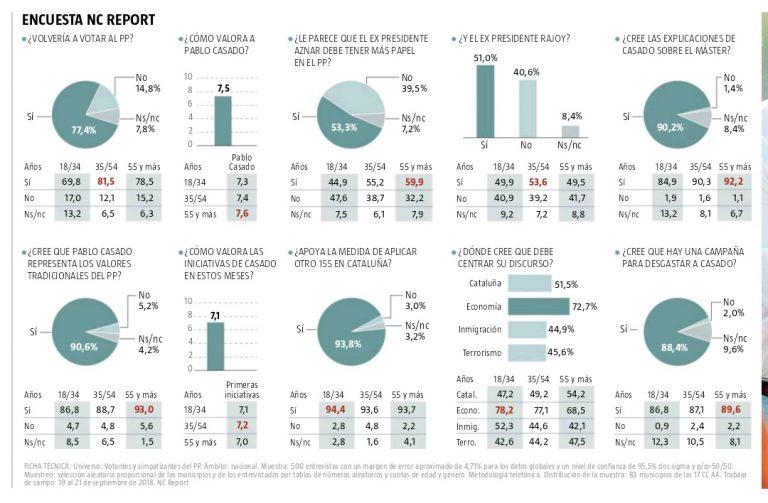 NC Report: los votantes del PP creen a Casado y quieren que Aznar tenga más peso en el partido.
