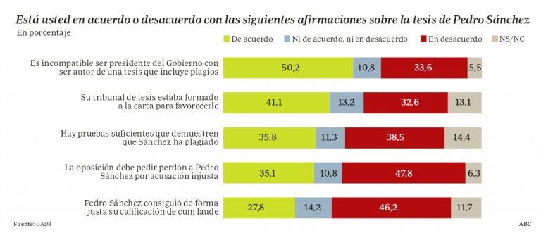 GAD3 (ABC): los españoles no creen las explicaciones de Sánchez sobre su tesis, pero tampoco a quienes le acusan de plagio.
