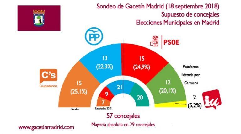 Gacetín de Madrid: Empate entre Ciudadanos y PSOE. Carmena queda atrás
