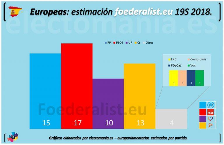 Encuestas para elecciones europeas de 2019 Esp-768x499