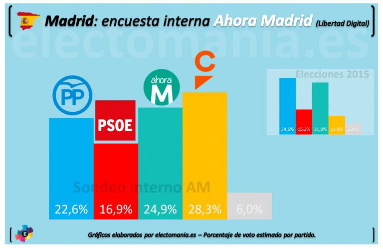 Sondeo interno AM para Madrid capital: Ciudadanos conseguiría la alcaldía.