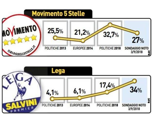 Italia: Liga Norte se dispara al 34% y se convierte en primera fuerza política.