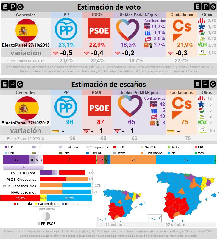 ElectoPanel Generales: ligero descenso de los grandes partidos. Fuerte subida de Vox.