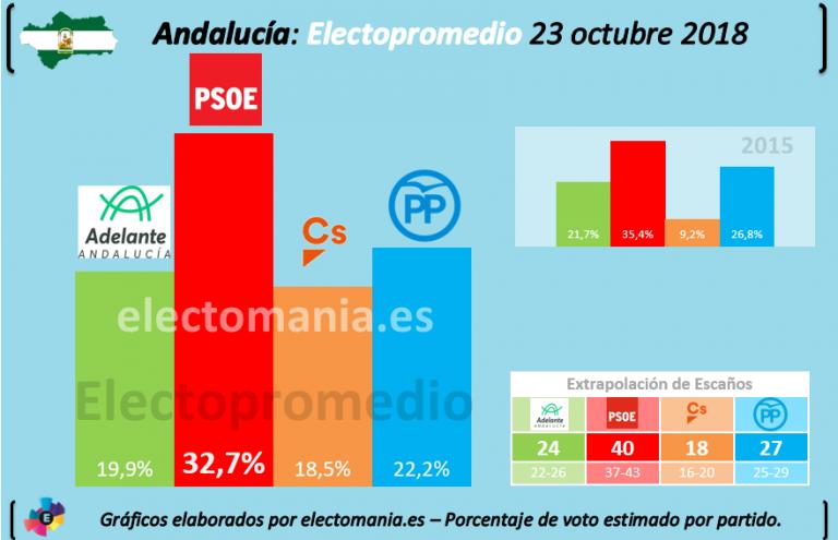 Electopromedio Andalucía: el PSOE podría mirar a derecha o a izquierda para seguir gobernando