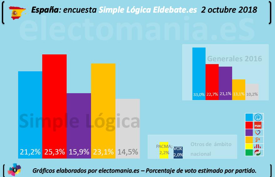 Encuestas nacionales - Página 5 20191002Simple-L%C3%B3gica