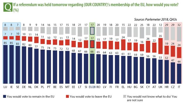 Eurobarómetro: los habitantes de todos los estados miembros desean seguir en la Unión Europea