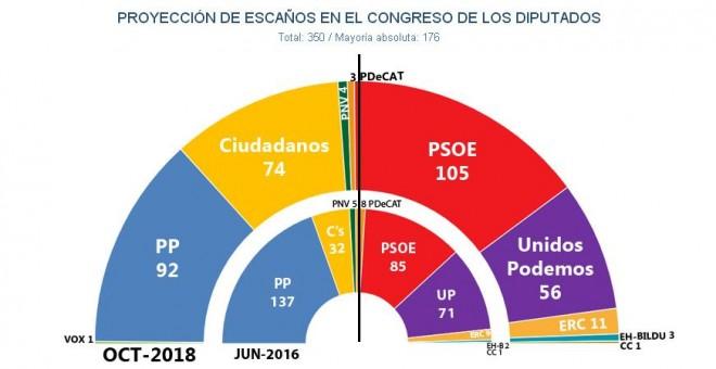 Key Data (J. Miquel) para Público: El PSOE ganaría las elecciones, pero el PP se le acerca