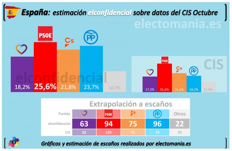 Elconfidencial, El Español y Antena3 contradicen al CIS.