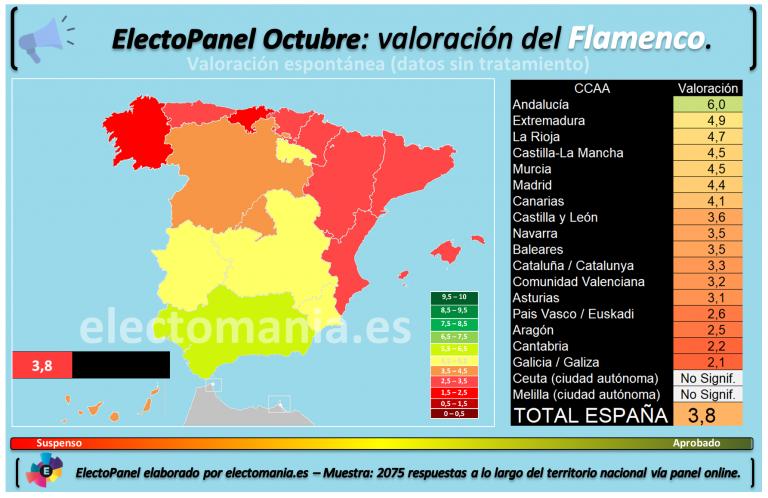 ElectoPanel: el flamenco solo aprueba en Andalucía.