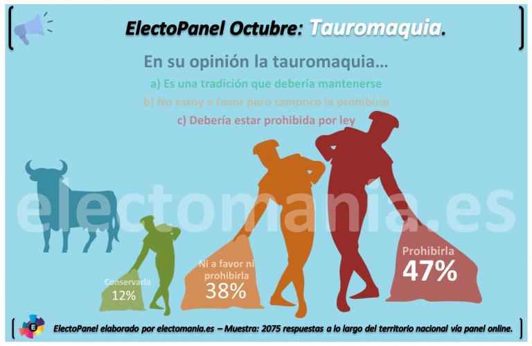 ElectoPanel Octubre (II): La mayoría de los españoles ya no ven a la tauromaquia como la «fiesta nacional».