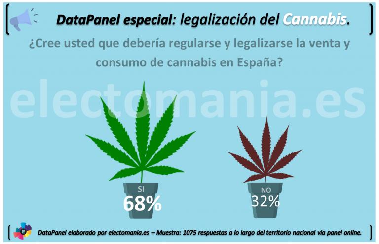 DataPanel: los españoles, favorables a la legalización de la venta y consumo del cannabis.