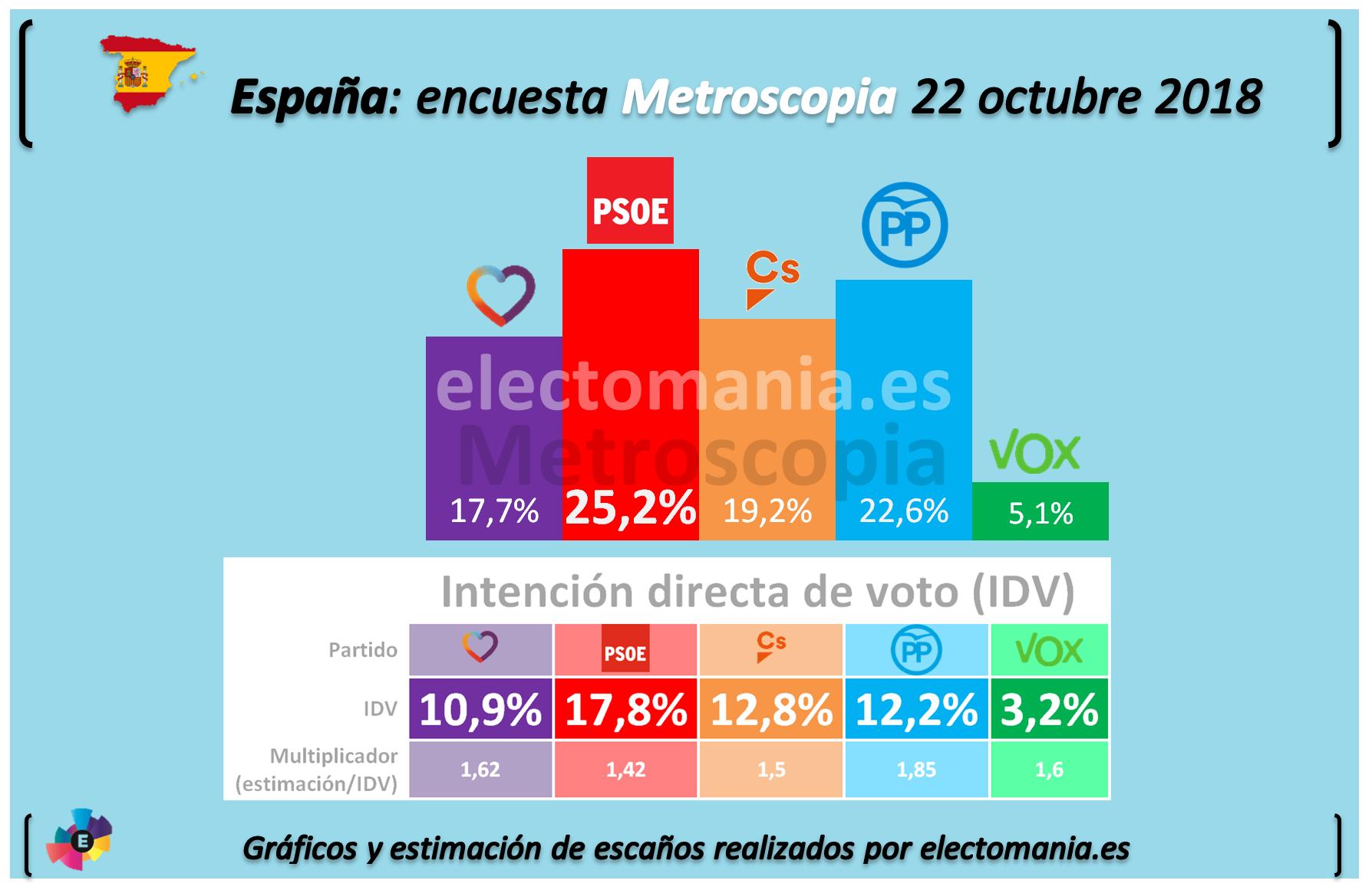 Abascal: Forocoches, un posible nicho de votantes de Vox