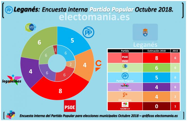[EXCLUSIVA ELECTOMANÍA] Encuestas internas del PP para el 'cinturón rojo' de Madrid.