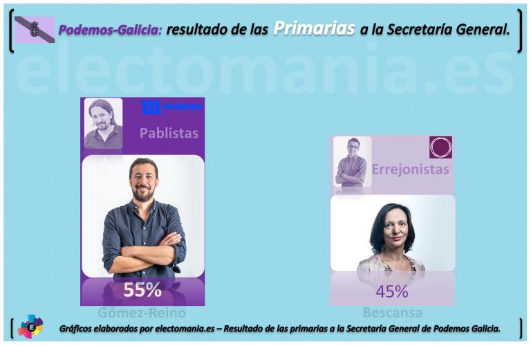Podemos Galicia: Bescansa pierde las primarias a la Secretaría General.