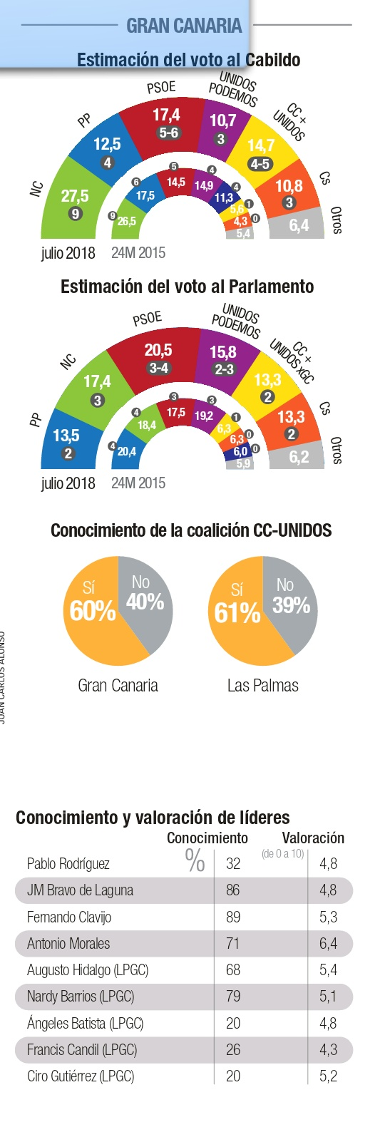 Canarias7: Nueva Canarias se perfila como primera fuerza en el Cabildo de Gran Canaria. El PSOE primero en el Parlamento.
