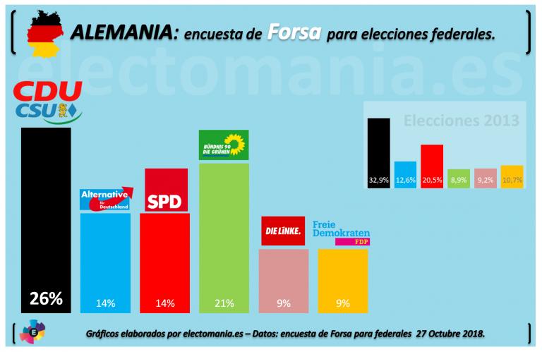 Alemania: empate Verdes/SPD en las exit polls.